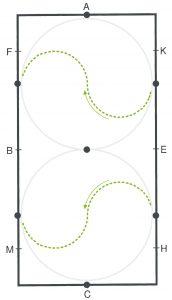 durch den Zirkel wechseln